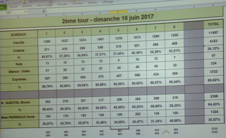 Résultats Louviers