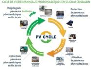 EC SOLAR SAS ouvre deux points de collecte pour recyclage de panneaux photovoltaïques agréés PV CYCLE