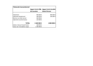 """La """" transaction """" approuvée par le conseil municipal ( pour mémoire, la valeur du bâtiment et du terrain : 1 300 000 euros"""