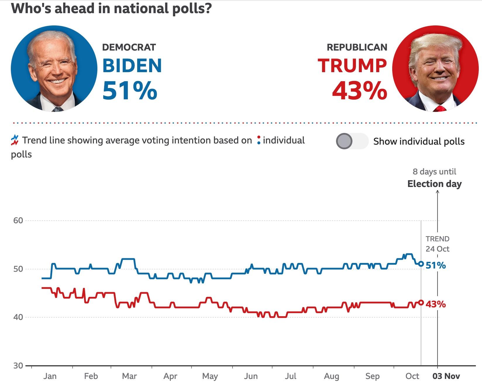 Sur une moyenne glissante de 14 jours, la compilation de tous les sondages montre une remarquable stabilité dans l'écart qui sépare Biden de Trump