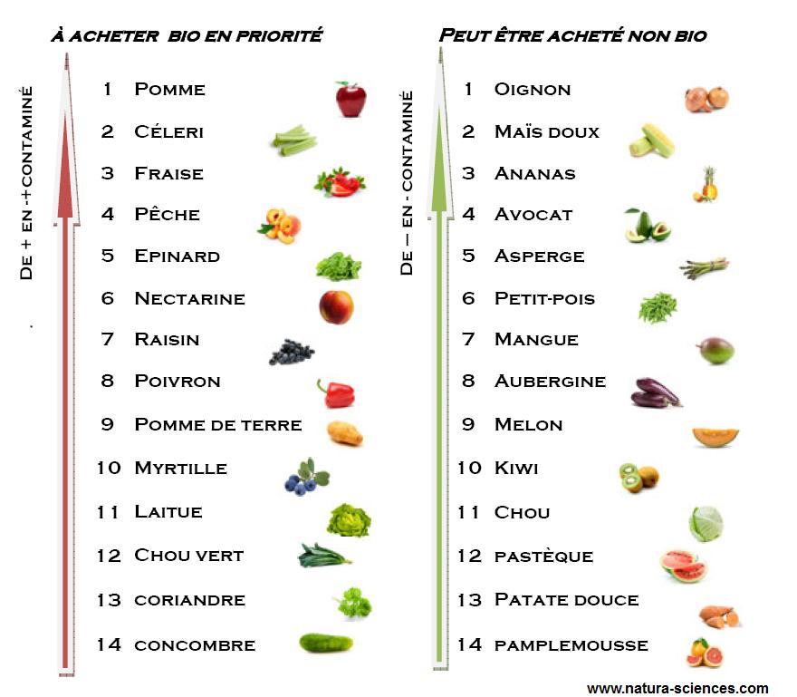Liste des légumes et des fruits les plus contaminés