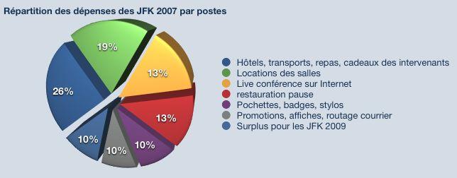 Répartition des dépenses des JFK2007