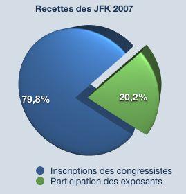 Répartition des recettes des JFK2007