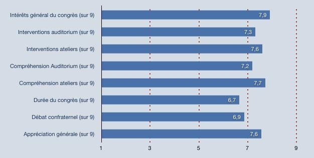 Evaluation des JFK2007 par les participants (répondants=139)