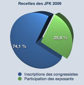 Répartition des recettes des JFK2009