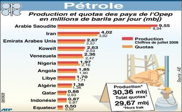 D'énormes gisements ont été découverts : les USA deviendront le premier producteur mondial de pétrole vers 2017